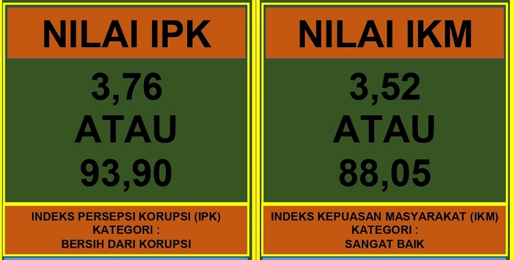 Laporan Hasil Survey IKM Sesmeter II